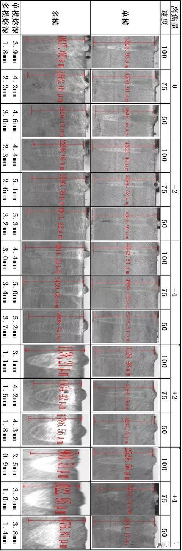 不同激光束模式对焊缝熔深影响03